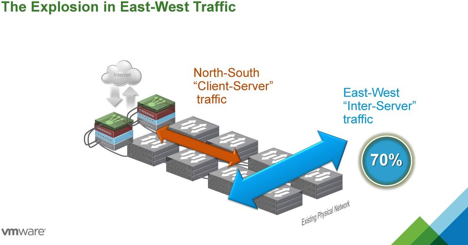 North-South Client-Server