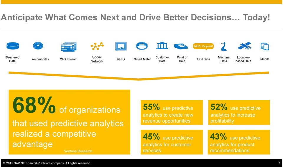 of organizations that used predictive analytics realized a competitive advantage Ventana Research 55% use predictive analytics to create new revenue