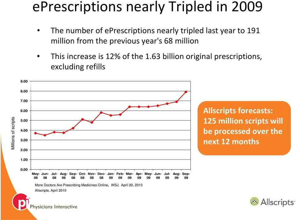 00 Allscripts forecasts: 125 million scripts will be processed over the next 12 months 1.00 0.