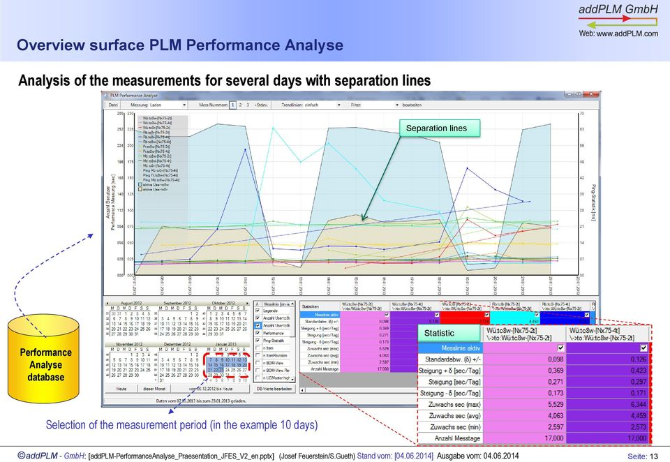 Separation lines Performance Analyse database Statistic