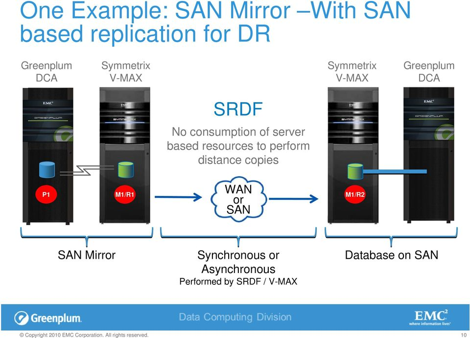 server based resources to perform distance copies WAN or SAN P1 M1/R1
