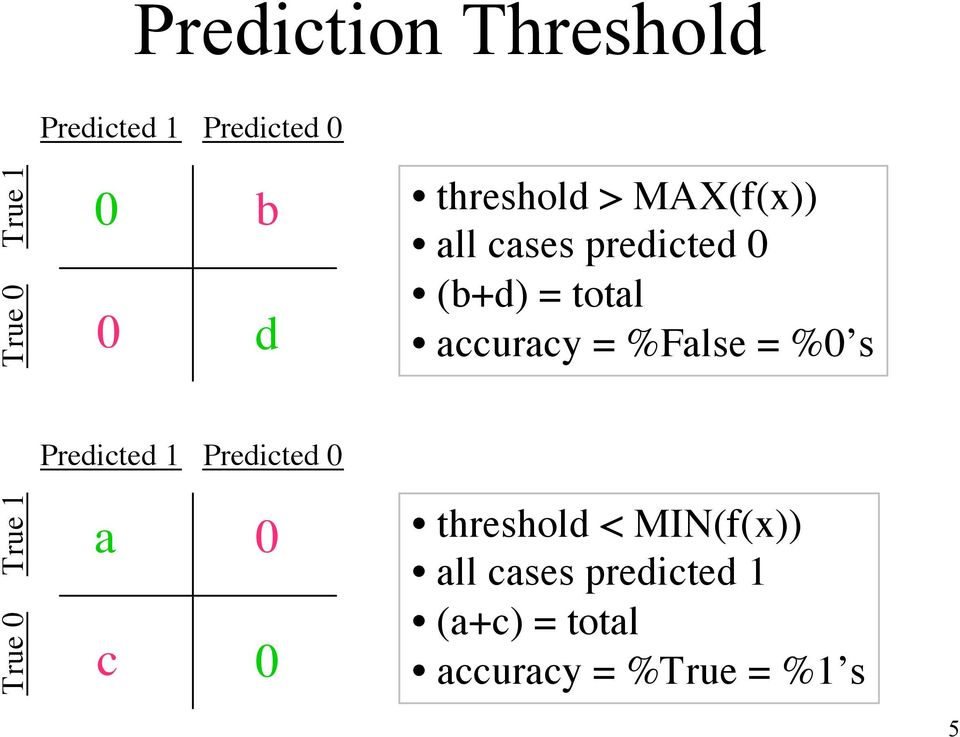 %False = %0 s Predicted 1 Predicted 0 True 0 True 1 a 0 c 0 threshold
