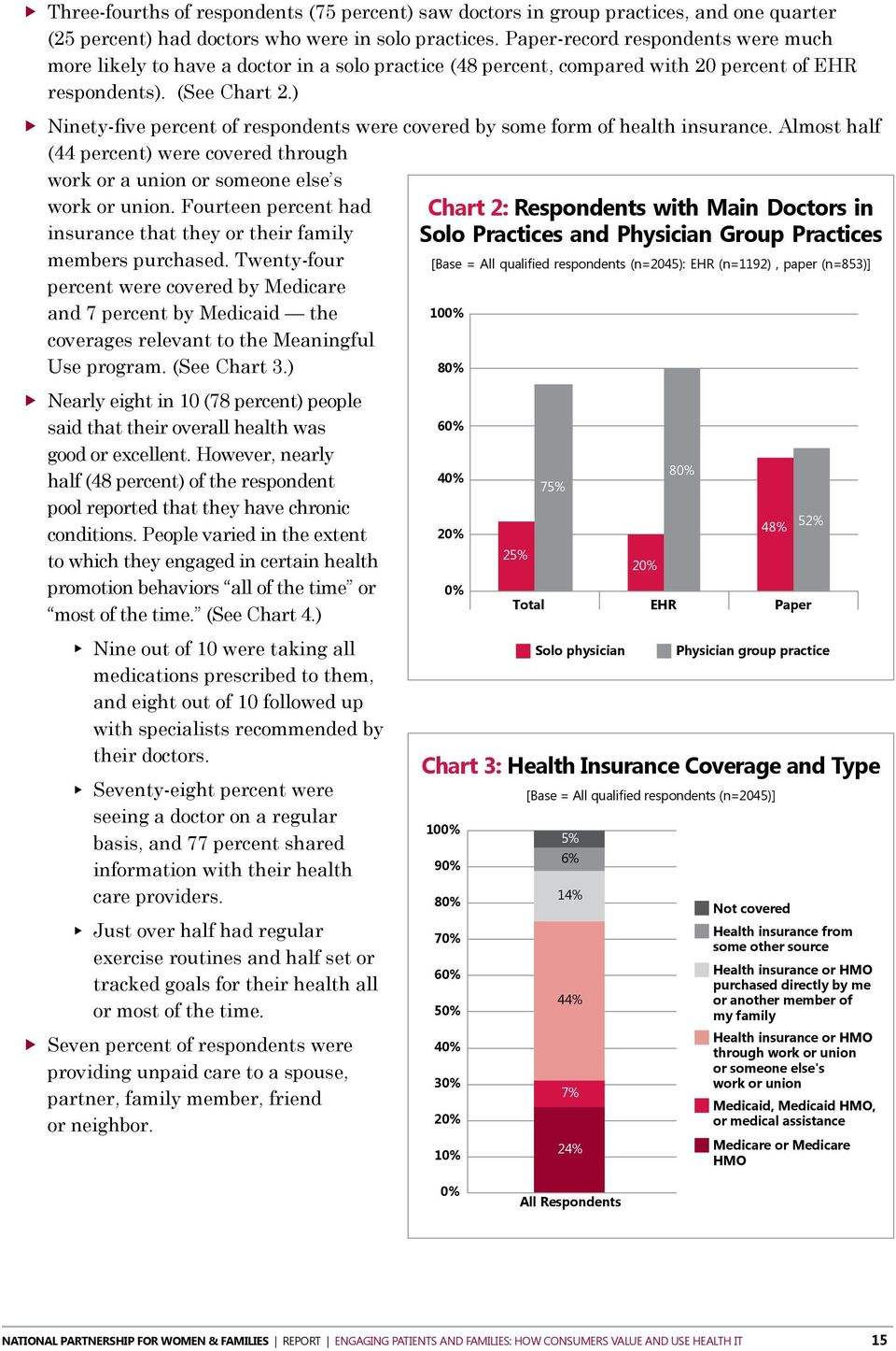 ) XXNinety-five percent of respondents were covered by some form of health insurance. Almost half (44 percent) were covered through work or a union or someone else s work or union.