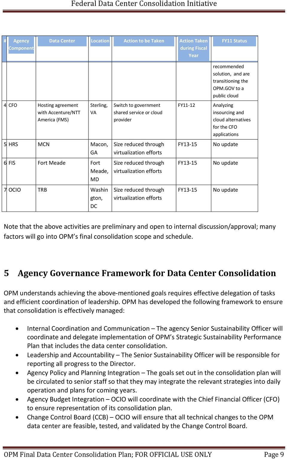 reduced through virtualization efforts FY11 12 FY13 15 FY13 15 FY13 15 recommended solution, and are transitioning the OPM.
