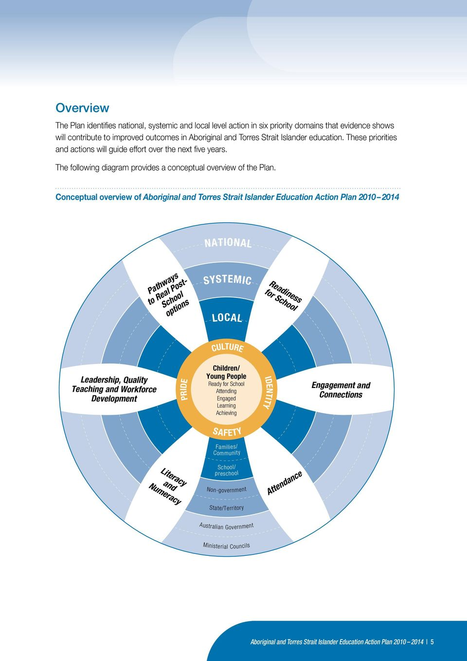 Conceptual overview of Aboriginal and Torres Strait Islander Education Action Plan 2010 2014 NATIONAL Pathways to Real Post- School options SYSTEMIC LOCAL Readiness for School CULTURE Leadership,