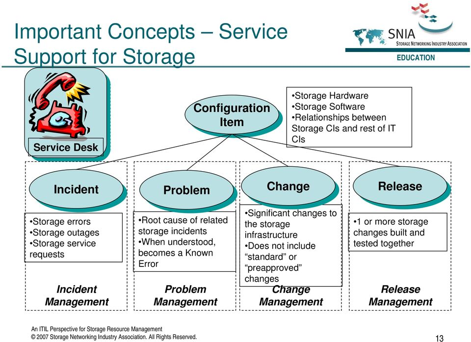 storage incidents When understood, becomes a Known Error Problem Management Significant changes to the storage infrastructure Does not include standard or