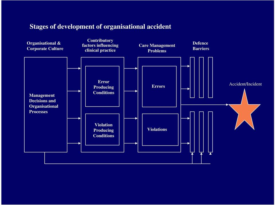Problems Defence Barriers Management Decisions and Organisational Processes