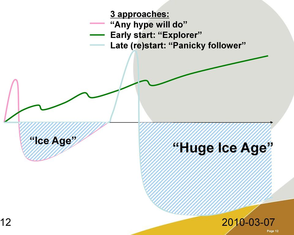 (re)start: Panicky follower Ice