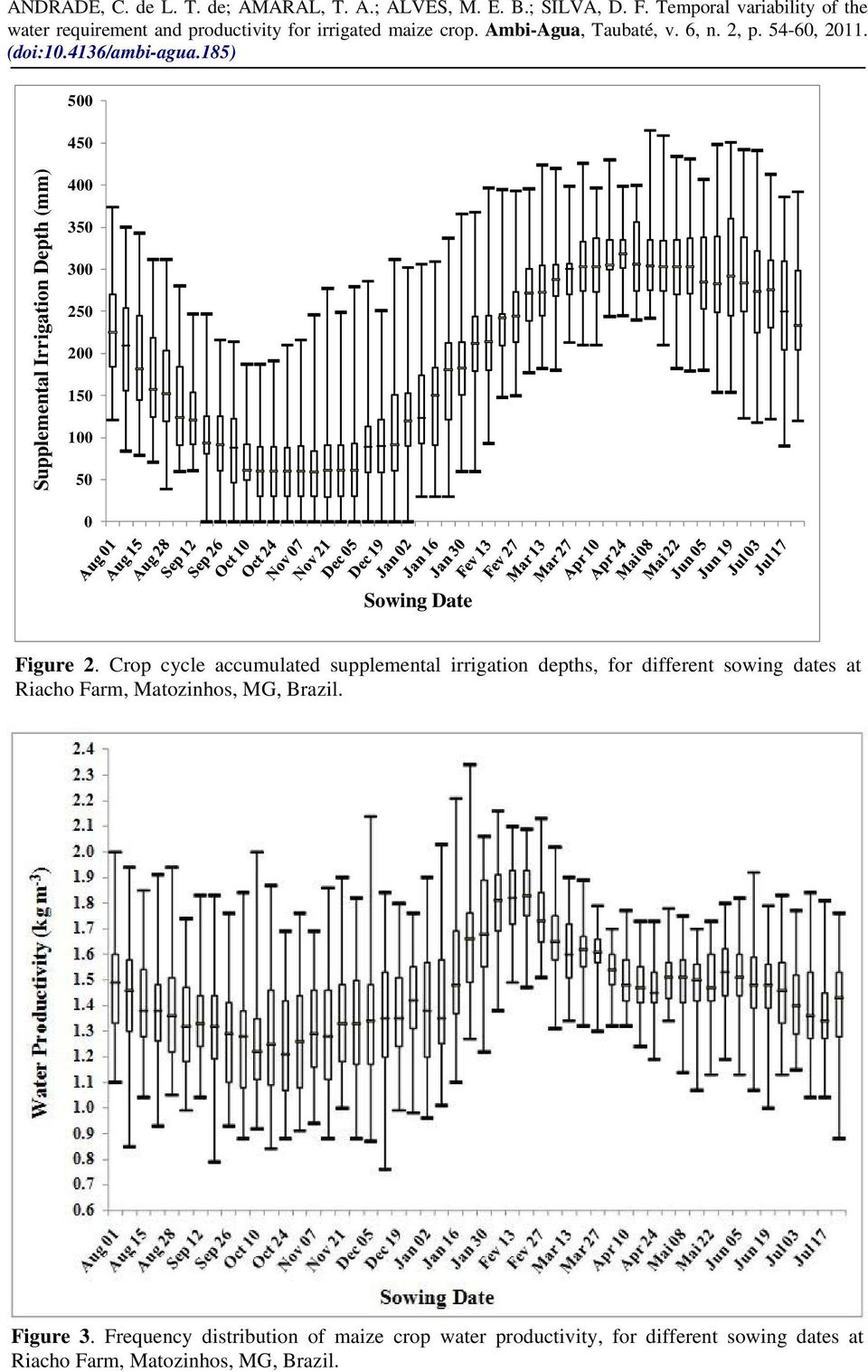 Crop cycle accumulated supplemental irrigation depths, for different sowing dates at
