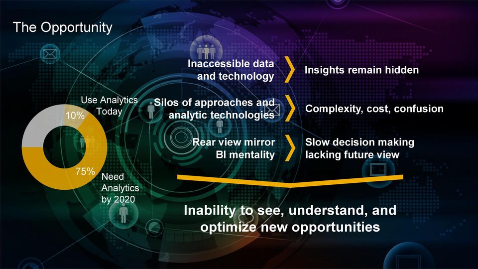mentality Slow decision making lacking future view Gartner, 2014 75% Need Analytics by 2020 Inability