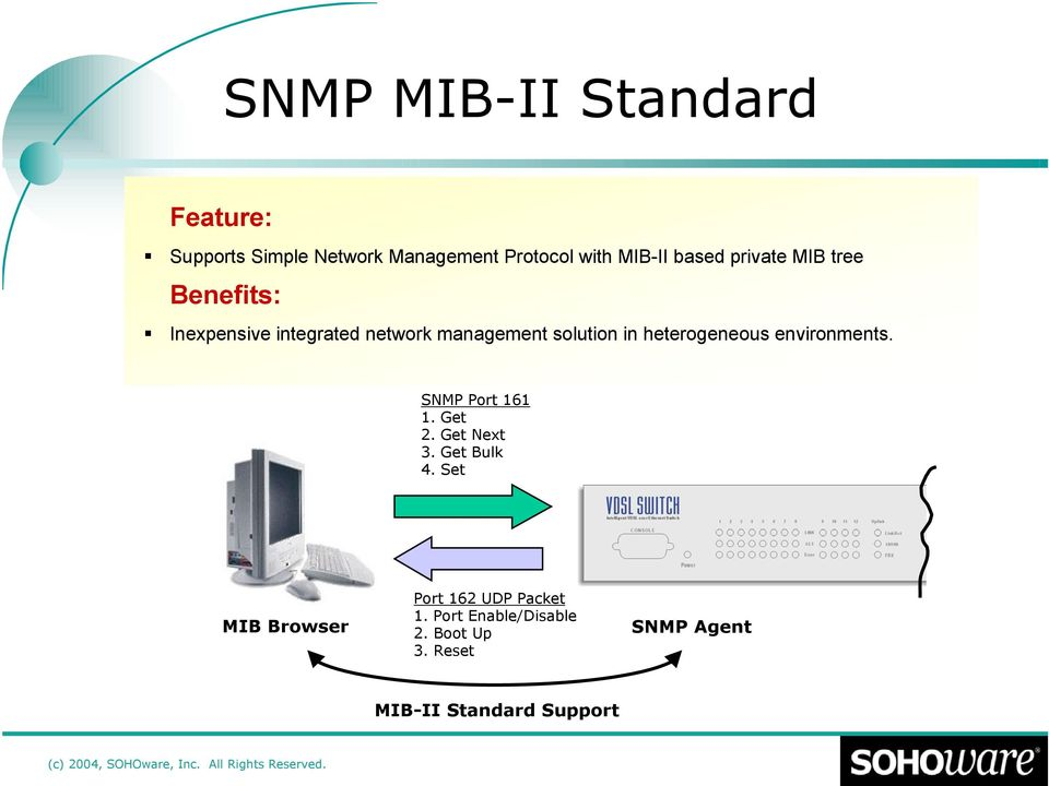 heterogeneous environments. SNMP Port 161 1. Get 2. Get Next 3. Get Bulk 4.