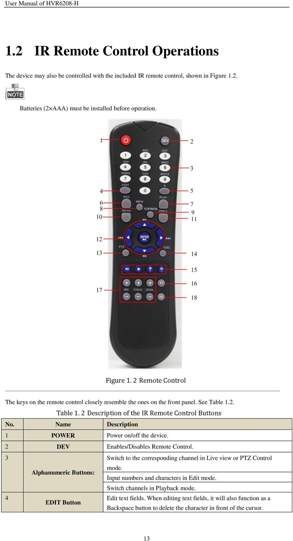 2. Table 1. 2 Description of the IR Remote Control Buttons No. Name Description 1 POWER Power on/off the device. 2 DEV Enables/Disables Remote Control.