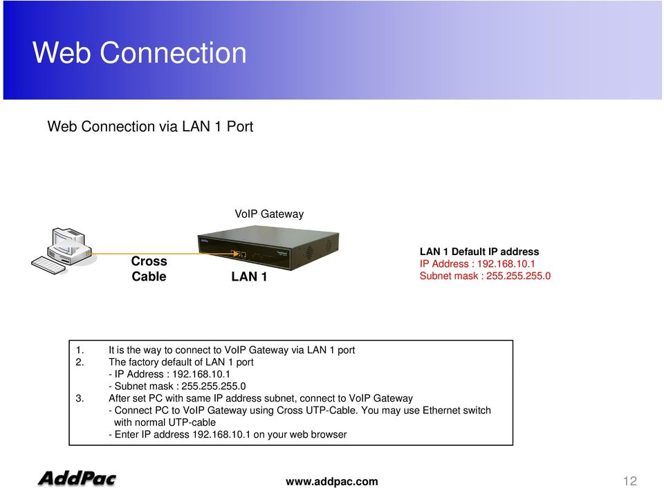 The factory default of LAN 1 port - IP Address : 192.168.10.1 168 10 1 - Subnet mask : 255.255.255.0 3.
