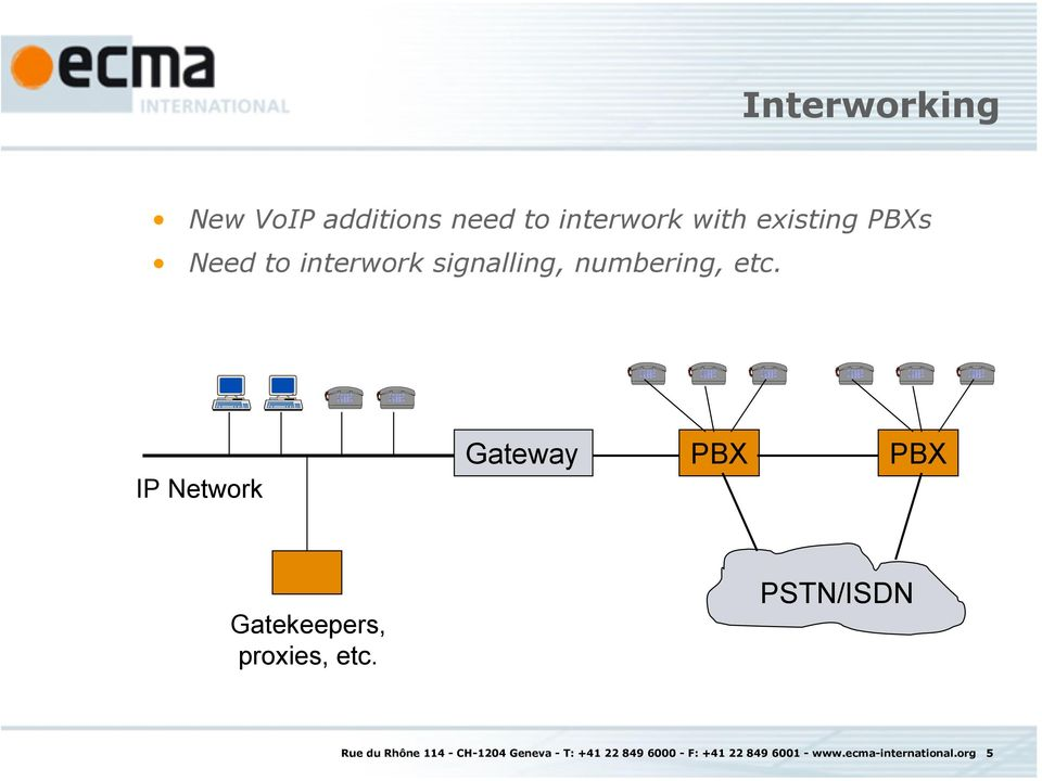 IP Network Gateway Gatekeepers, proxies, etc.