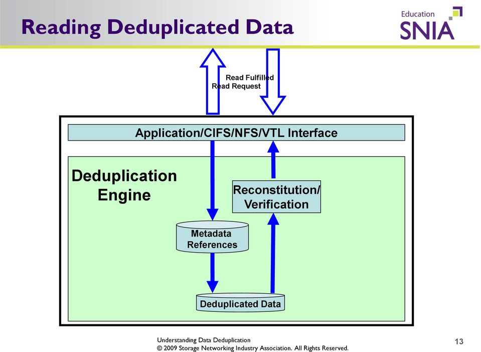 Interface Deduplication Engine