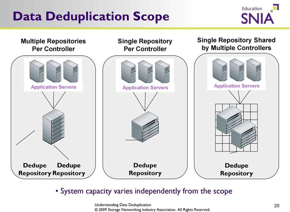 Servers Application Servers Application Servers Dedupe Dedupe Repository