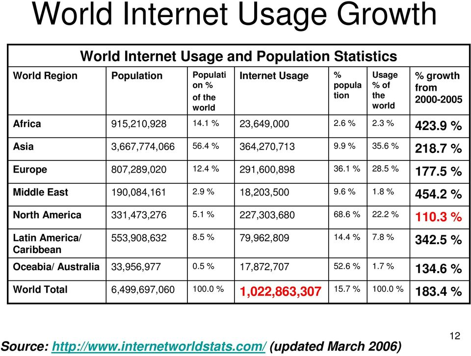 0 % Internet Usage 23,649,000 364,270,713 291,600,898 18,203,500 227,303,680 79,962,809 17,872,707 1,022,863,307 % popula tion 2.6 % 9.9 % 36.1 % 9.6 % 68.6 % 14.4 % 52.6 % 15.
