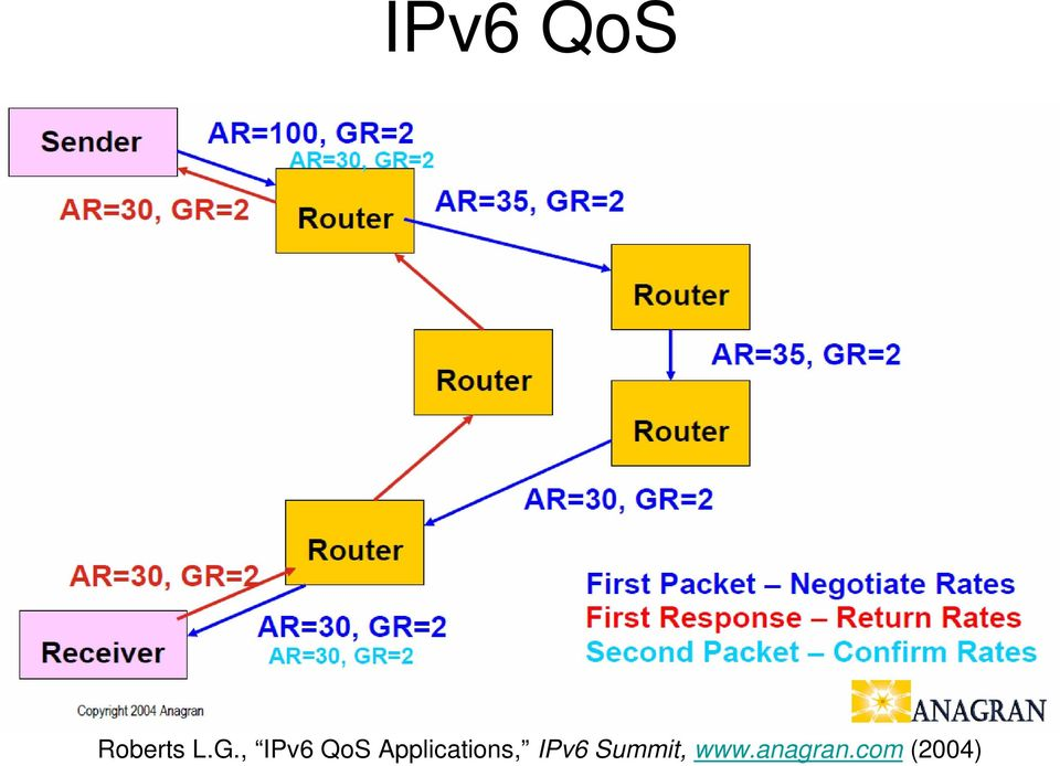 Applications, IPv6