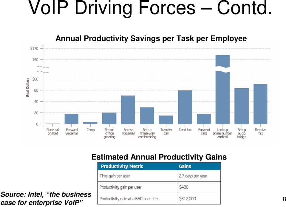 Employee Estimated Annual Productivity