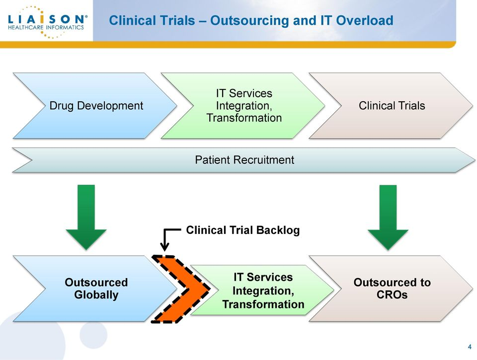 Clinical Trials Patient Recruitment Clinical Trial Backlog
