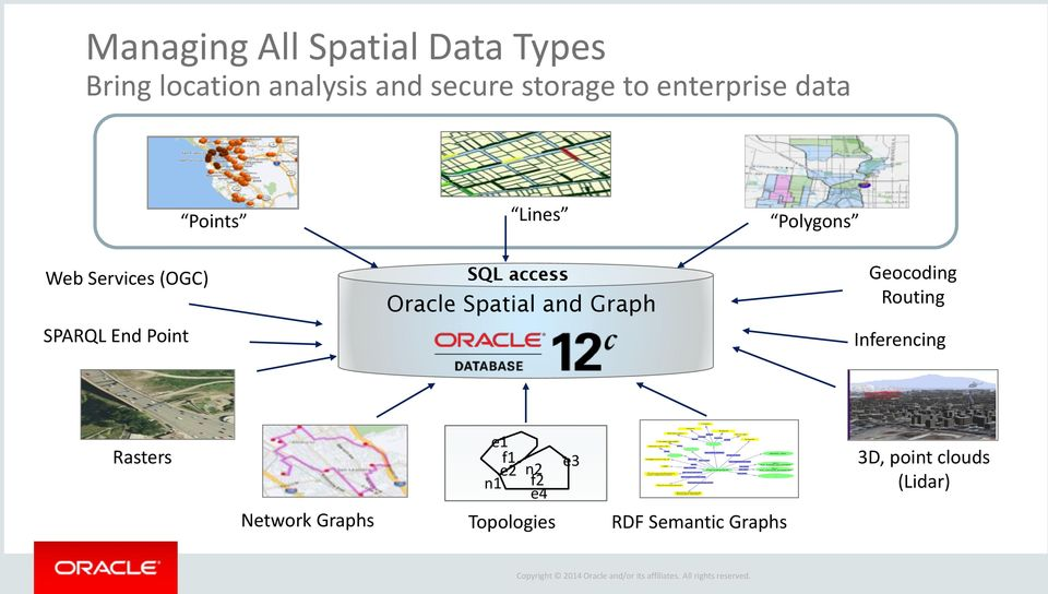 access Oracle Spatial and Graph Geocoding Routing Inferencing Rasters Network