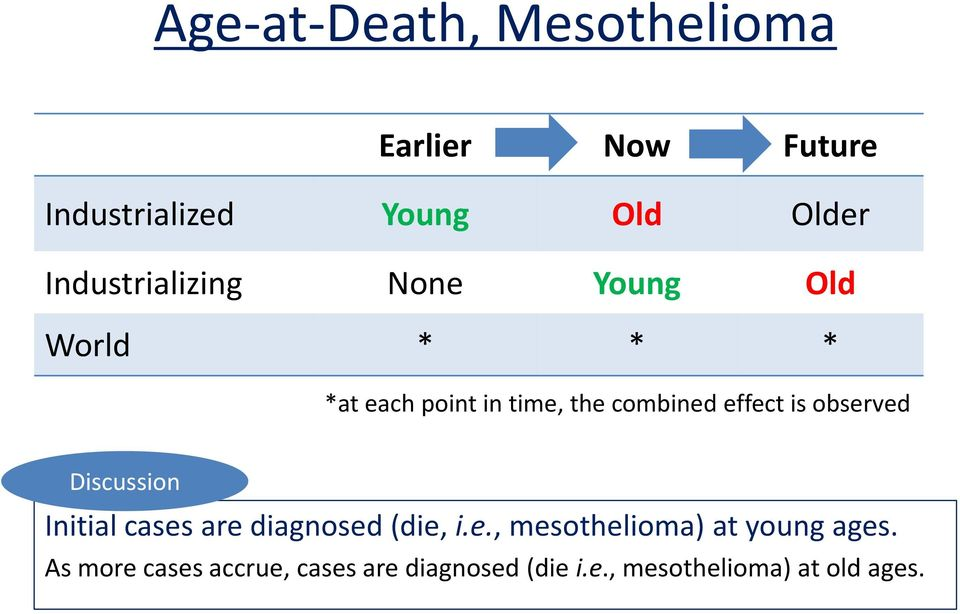 effect is observed Discussion Initial cases are diagnosed (die, i.e., mesothelioma) at young ages.