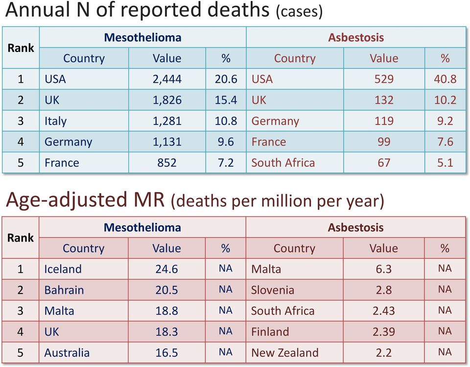 1 Age-adjusted MR (deaths per million per year) Rank Mesothelioma Asbestosis Country Value % Country Value % 1 Iceland 24.6 NA Malta 6.