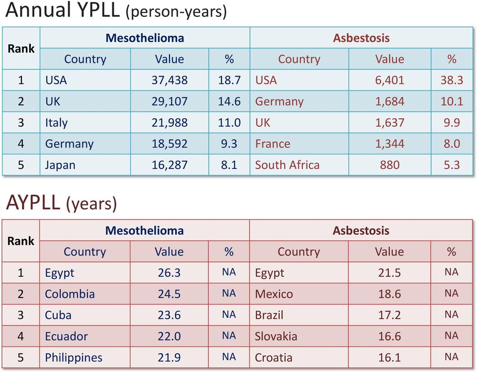 1 South Africa 880 5.3 AYPLL (years) Rank Mesothelioma Asbestosis Country Value % Country Value % 1 Egypt 26.3 NA Egypt 21.