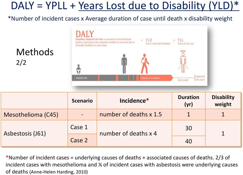 5 1 1 Asbestosis (J61) Case 1 number of deaths x 4 30 Case 2 40 1 *Number of incident cases = underlying causes of deaths +