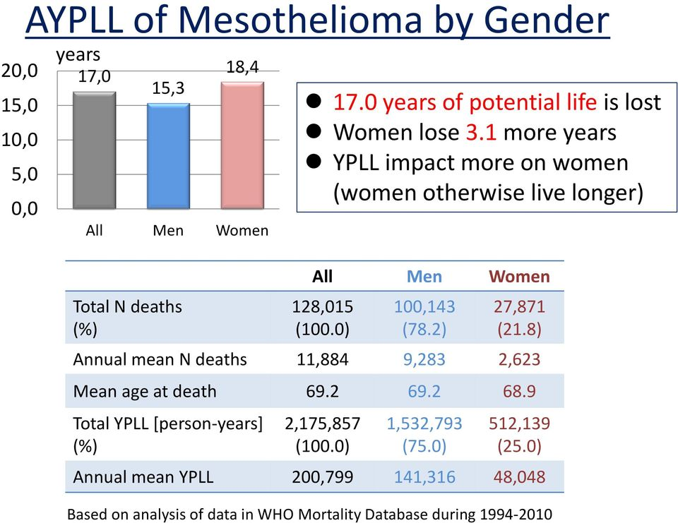 9 Total YPLL [person-years] (%) 17.0 years of potential life is lost Women lose 3.