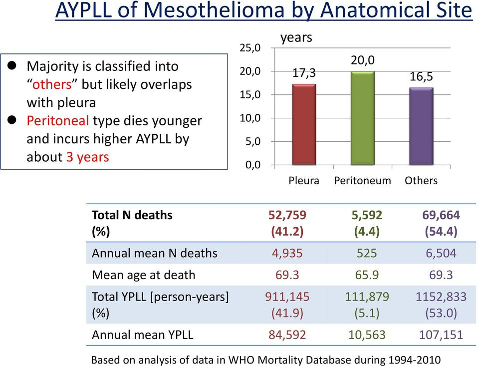 4) Annual mean N deaths 4,935 525 6,504 Mean age at death 69.3 65.9 69.