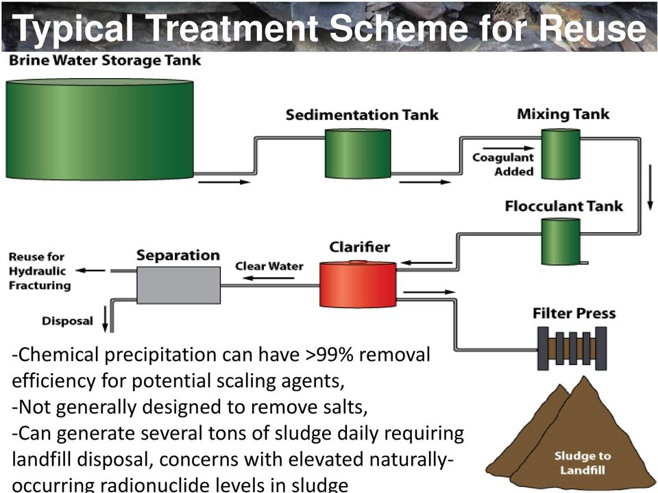 remove salts, Can generate several tons of sludge daily requiring landfill