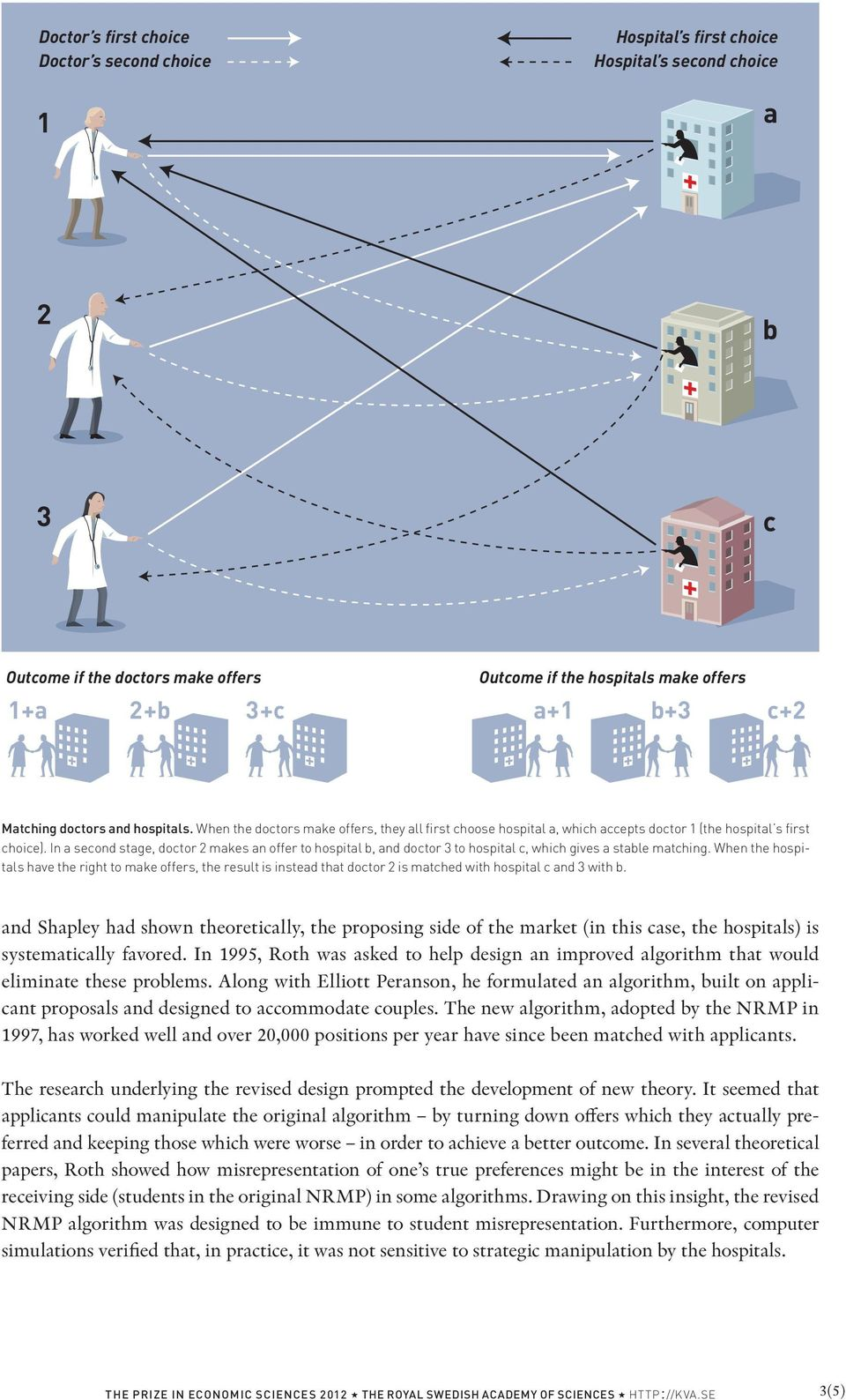 In a second stage, doctor 2 makes an offer to hospital b, and doctor 3 to hospital c, which gives a stable matching.