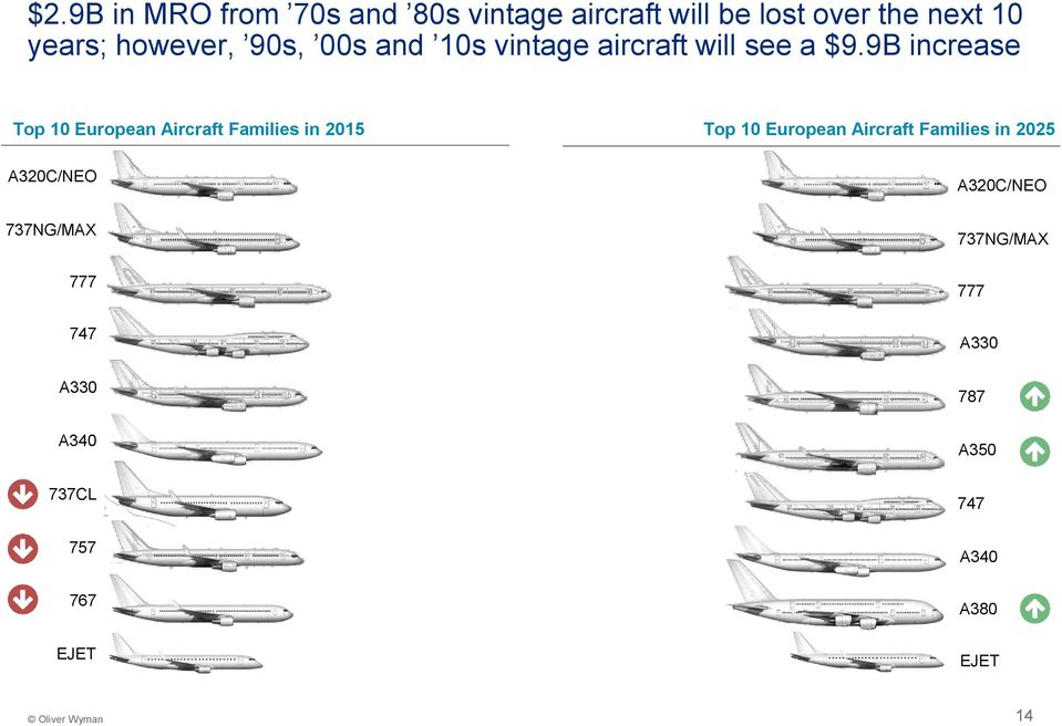 9B increase Top 10 European Aircraft Families in 2015 Top 10 European Aircraft Families