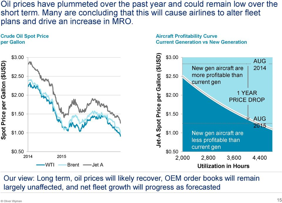 Crude Oil Spot Price per Gallon Aircraft Profitability Curve Current Generation vs New Generation $3.00 $2.50 $3.00 $2.50 New gen aircraft are more profitable than current gen AUG 2014 $2.00 $2.00 1 YEAR PRICE DROP $1.