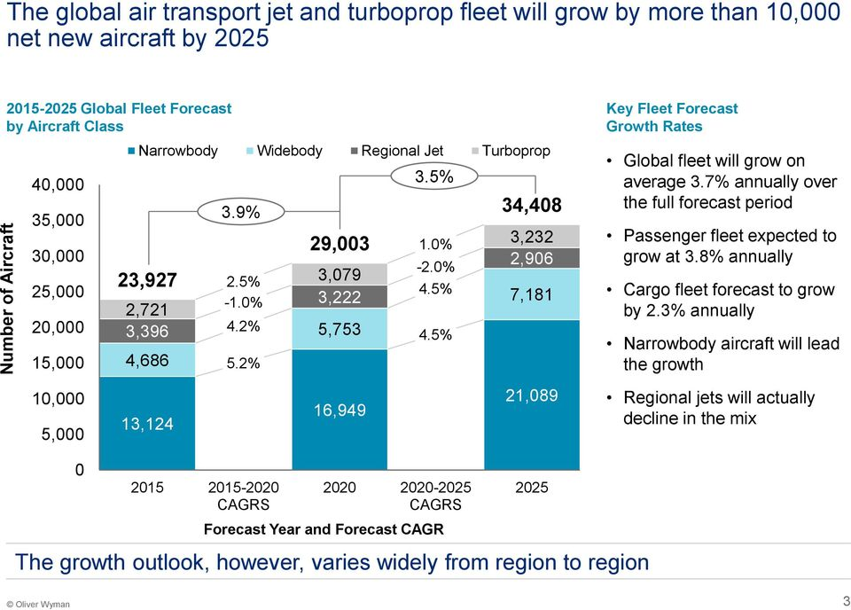 5% 34,408 3,232 2,906 7,181 21,089 Key Fleet Forecast Growth Rates Global fleet will grow on average 3.7% annually over the full forecast period Passenger fleet expected to grow at 3.