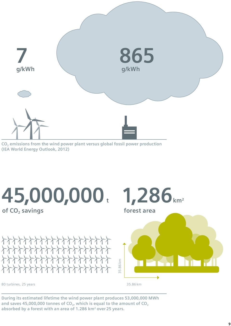 86 km During its estimated lifetime the wind power plant produces 53,000,000 MWh and saves 45,000,000 tonnes