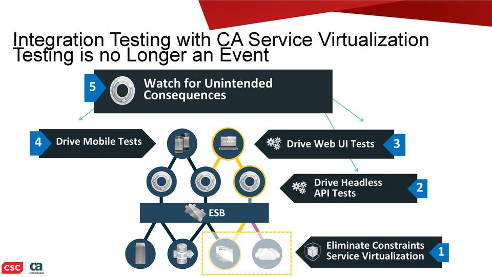 Consequences 4 Drive Mobile Tests Drive Web UI Tests 3