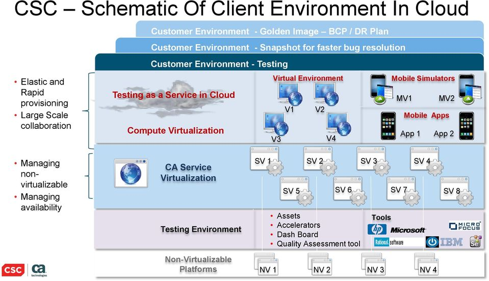 Environment V3 V1 V2 V4 Mobile Simulators MV1 MV2 Mobile Apps App 1 App 2 Managing nonvirtualizable Managing availability CA Service Virtualization