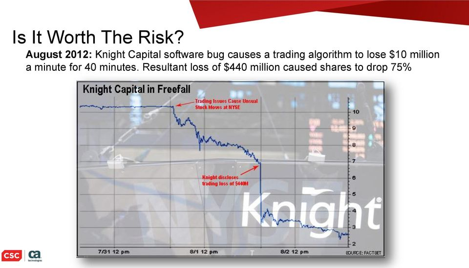 a trading algorithm to lose $10 million a