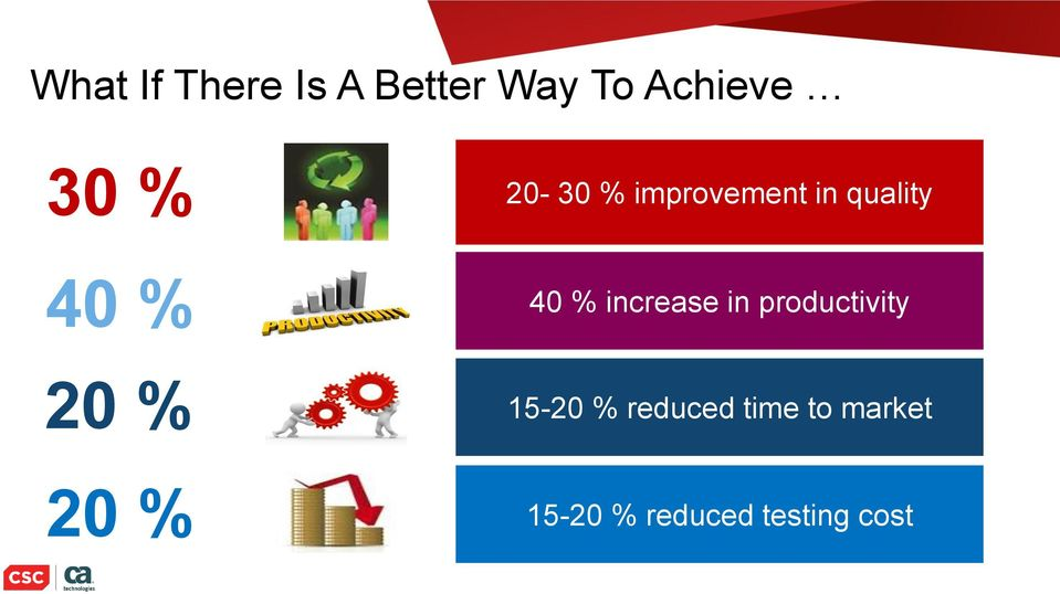 increase in productivity 20 % 15-20 % reduced