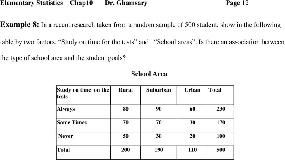 following table by two factors, Study on time for the tests and School areas.