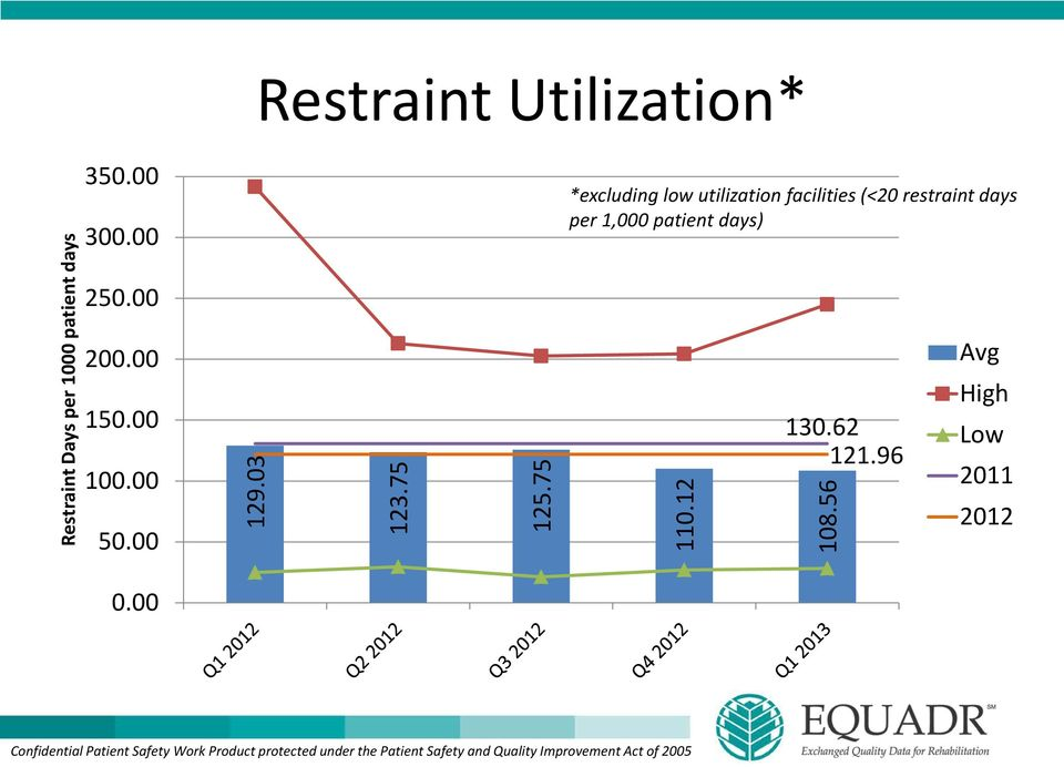 75 *excluding low utilization facilities (<20 restraint days per 1,000 patient days) 110.
