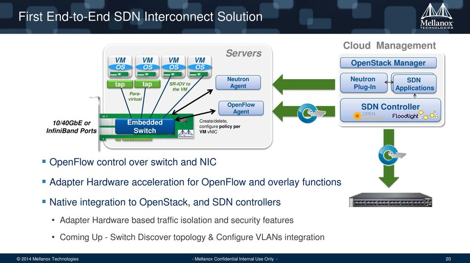 policy per VM vnic OpenFlow control over switch and NIC Adapter Hardware acceleration for OpenFlow and overlay functions Native integration to