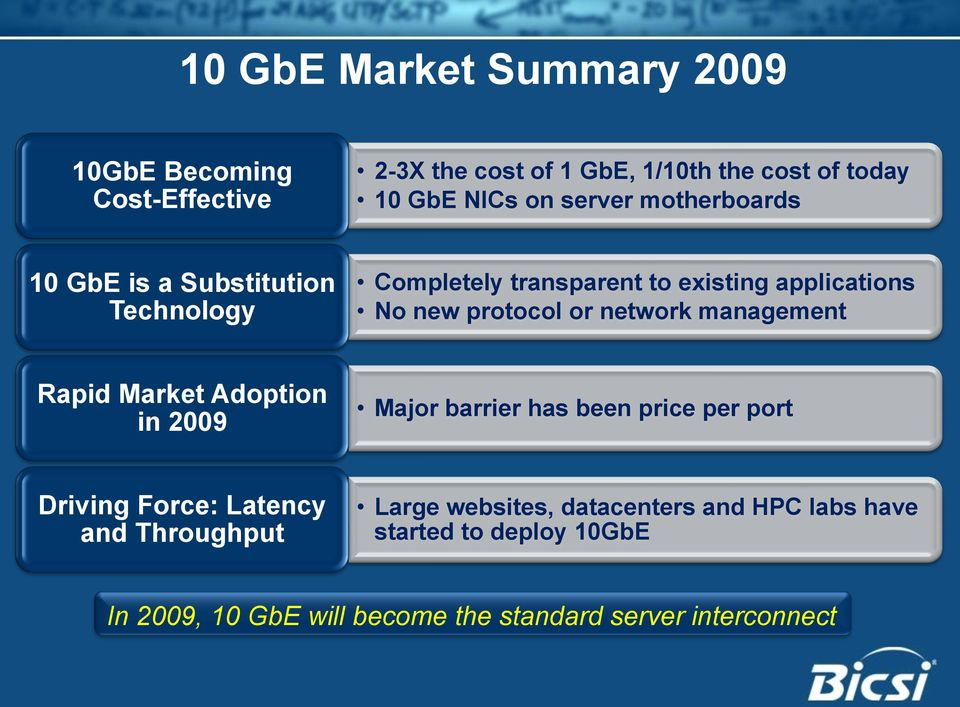 network management Rapid Market Adoption in 2009 Major barrier has been price per port Driving Force: Latency and Throughput