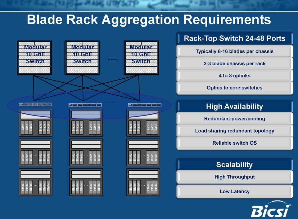 per rack 4 to 8 uplinks Optics to core switches High Availability Redundant