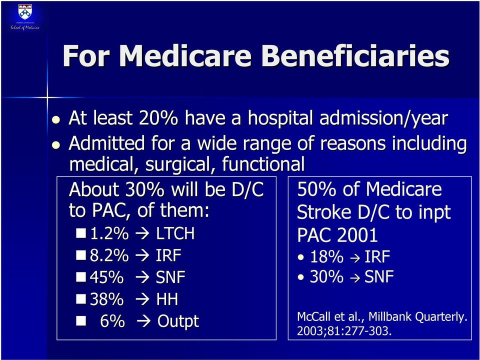 50% of Medicare to PAC, of them: Stroke D/C to inpt 1.2% LTCH PAC 2001 8.
