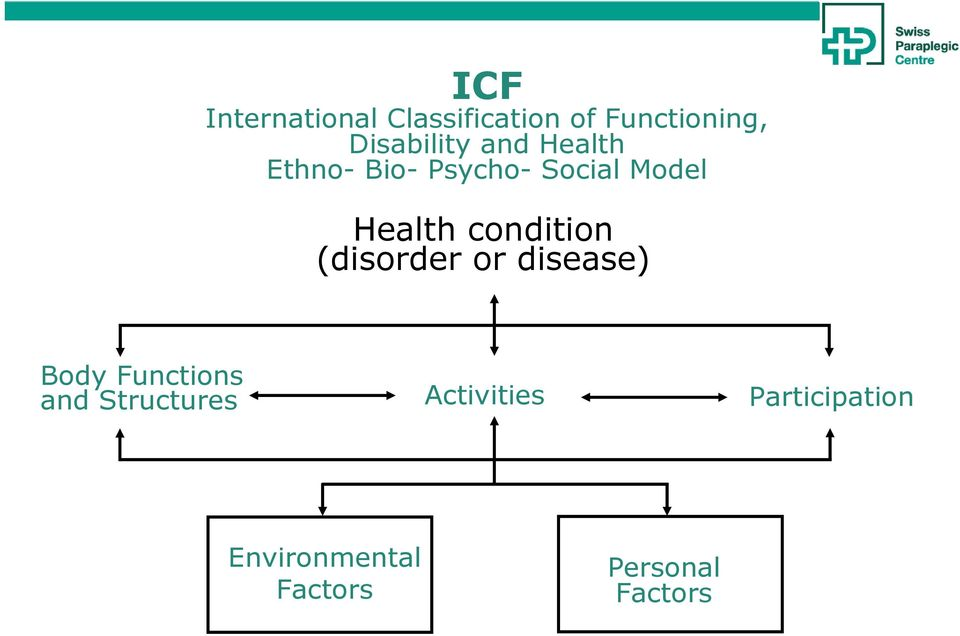 Health condition (disorder or disease) Body Functions and