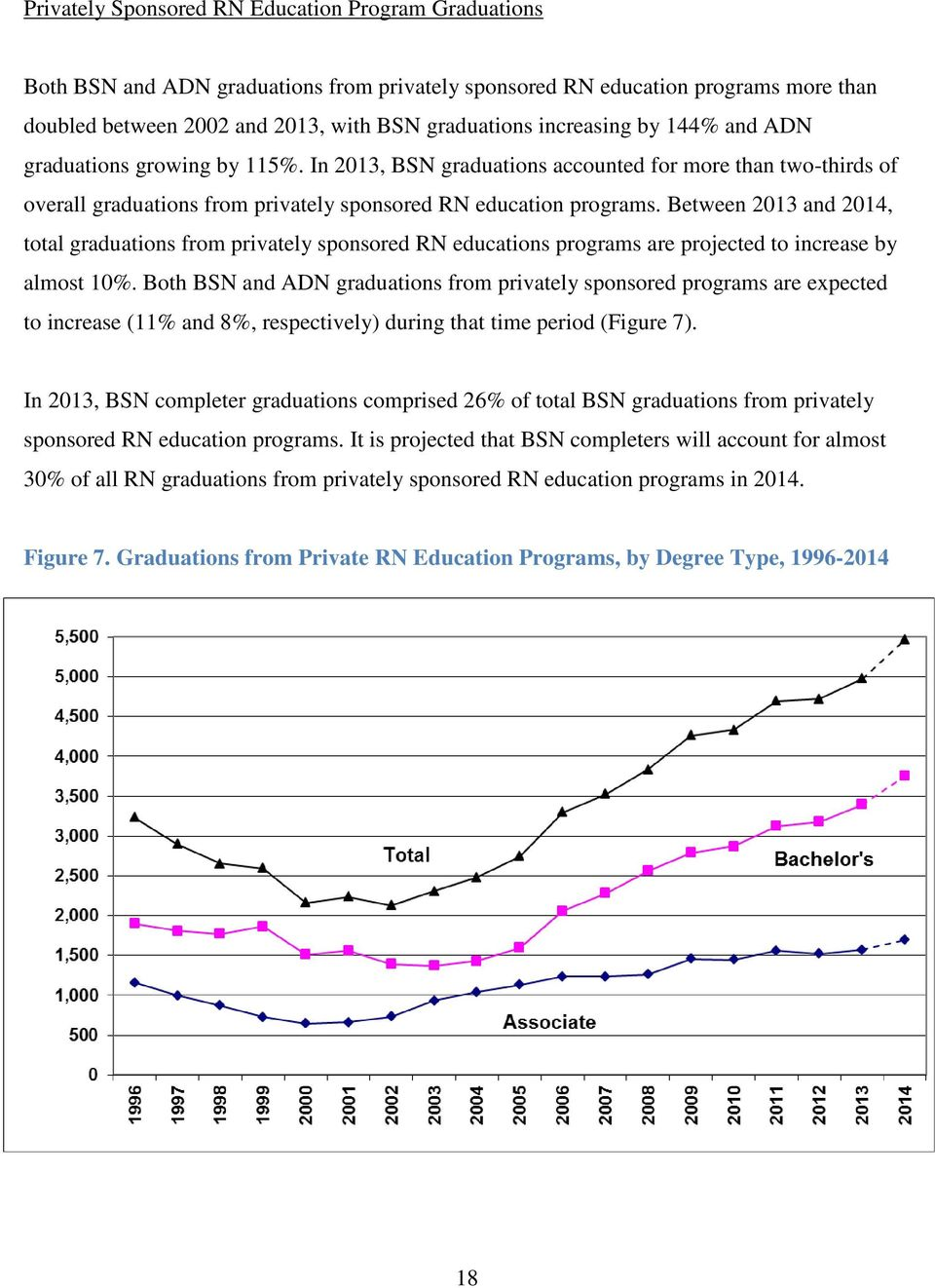Between 2013 and 2014, total graduations from privately sponsored RN educations programs are projected to increase by almost 10%.