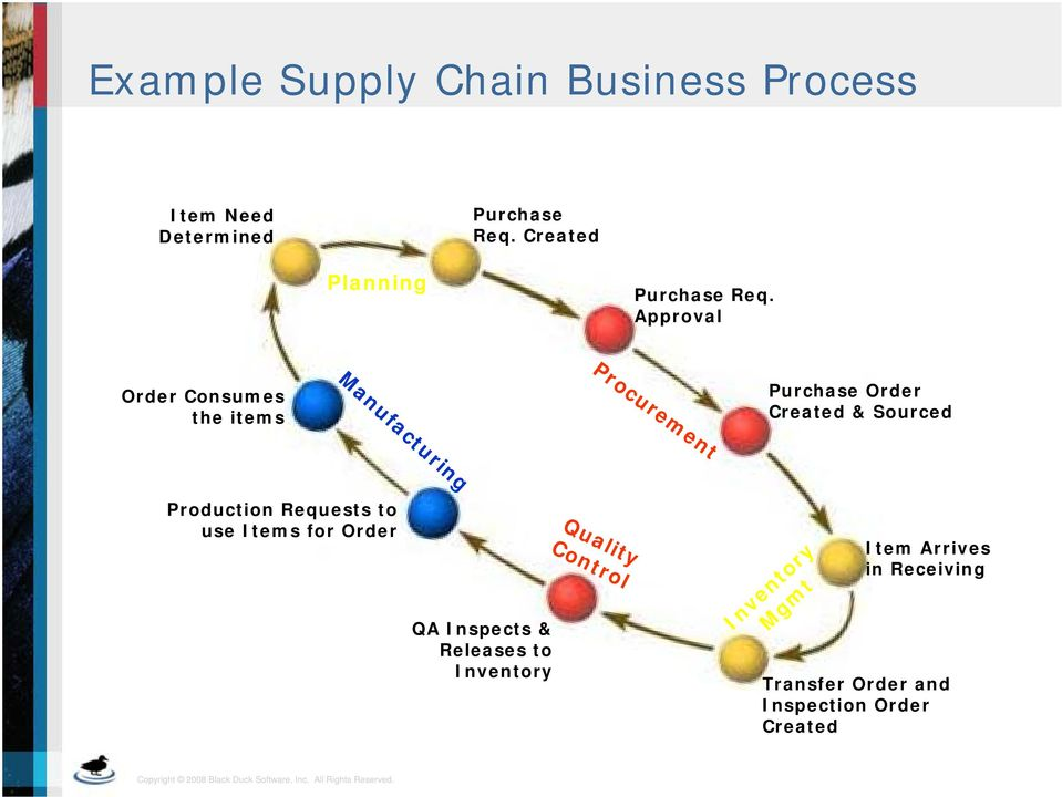 Approval Manufacturing Procurement Order Consumes the items Purchase Order Created & Sourced